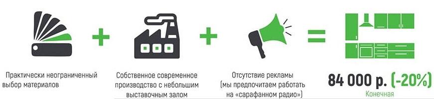 Кухни по индивидуальному заказу Севастополь