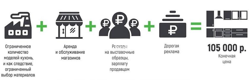 Кухни на заказ фото и цены Севастополь